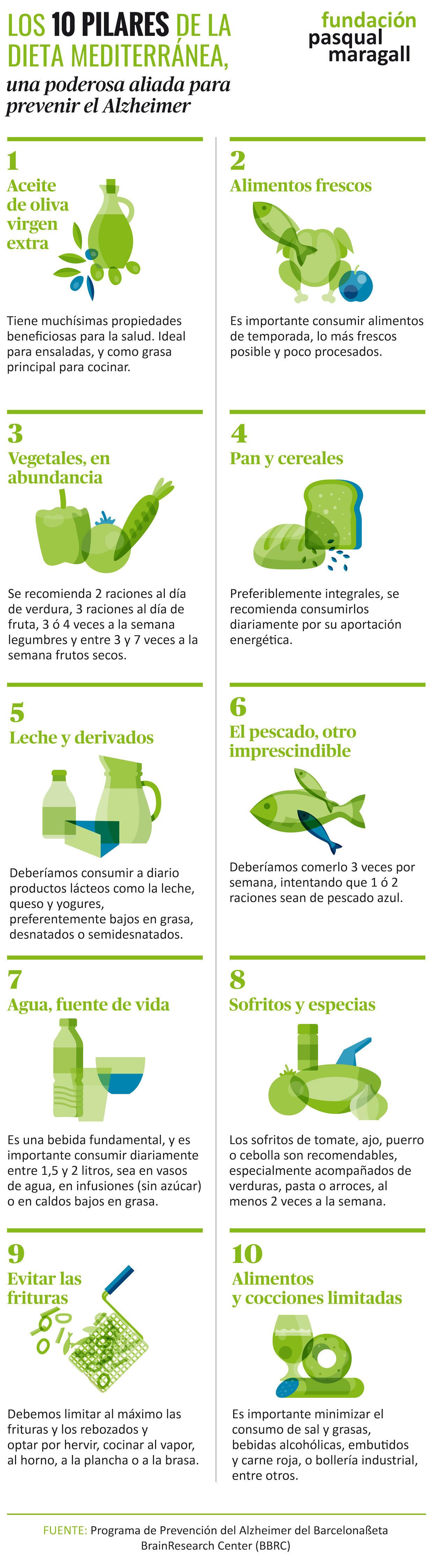 Infografia Nutrició blog